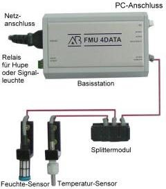Humidity and Temperature Measuring System - FMU 4 DATA