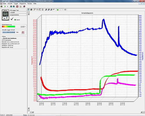 Line Chart Data Logger : Temperature and humidity data logger log